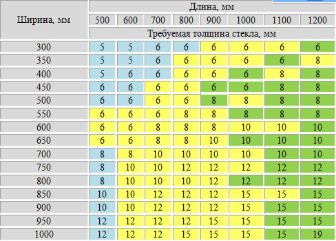 Таблица расчета толщины стекла для аквариума