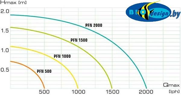 PFN 1500 (N) AquaEl помпа (h-1.5 м, 1500 л/ч)