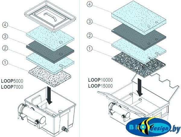 купить Прудовый проточный фильтр EHEIM LOOP 5000